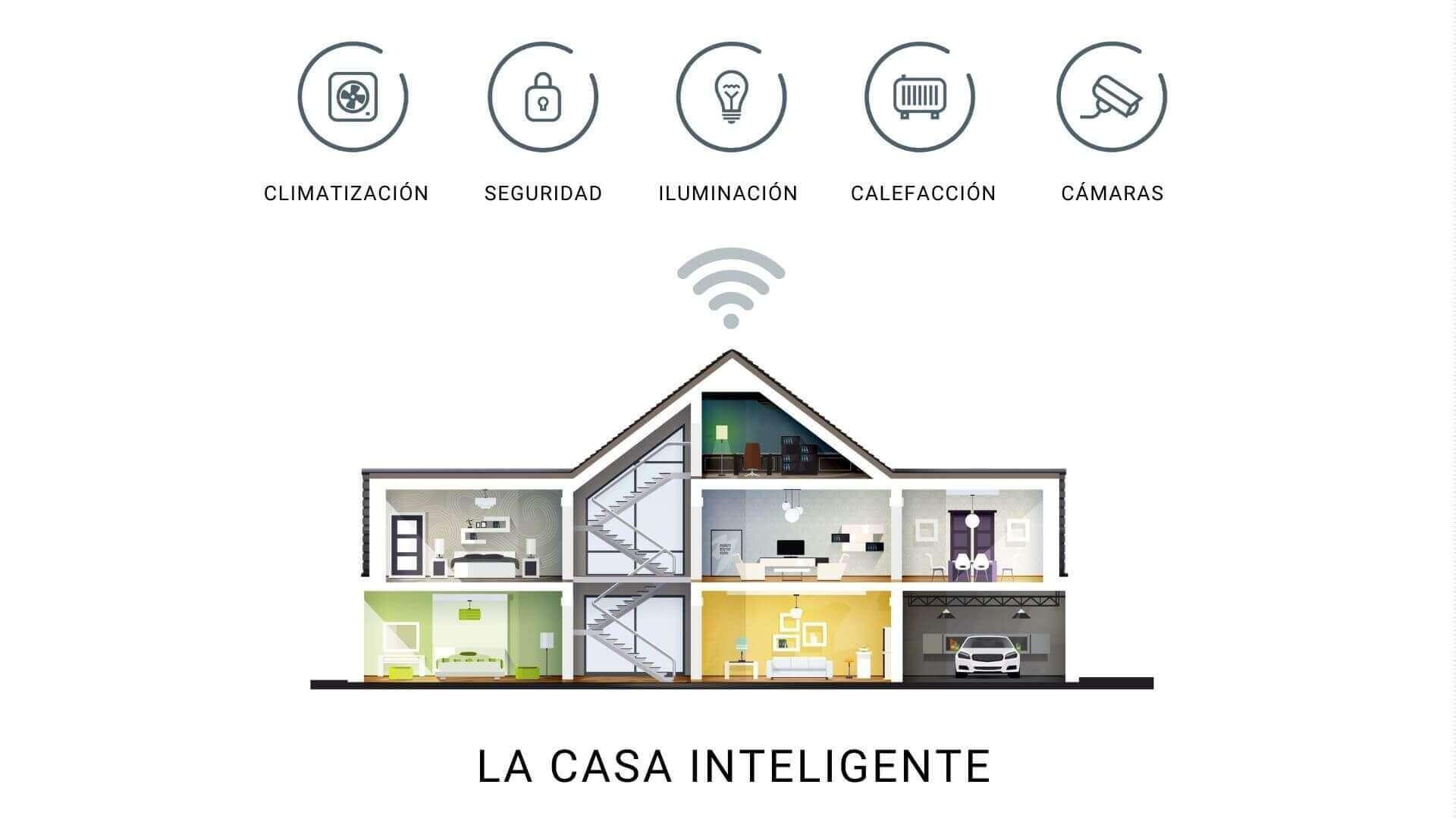 La casa inteligente