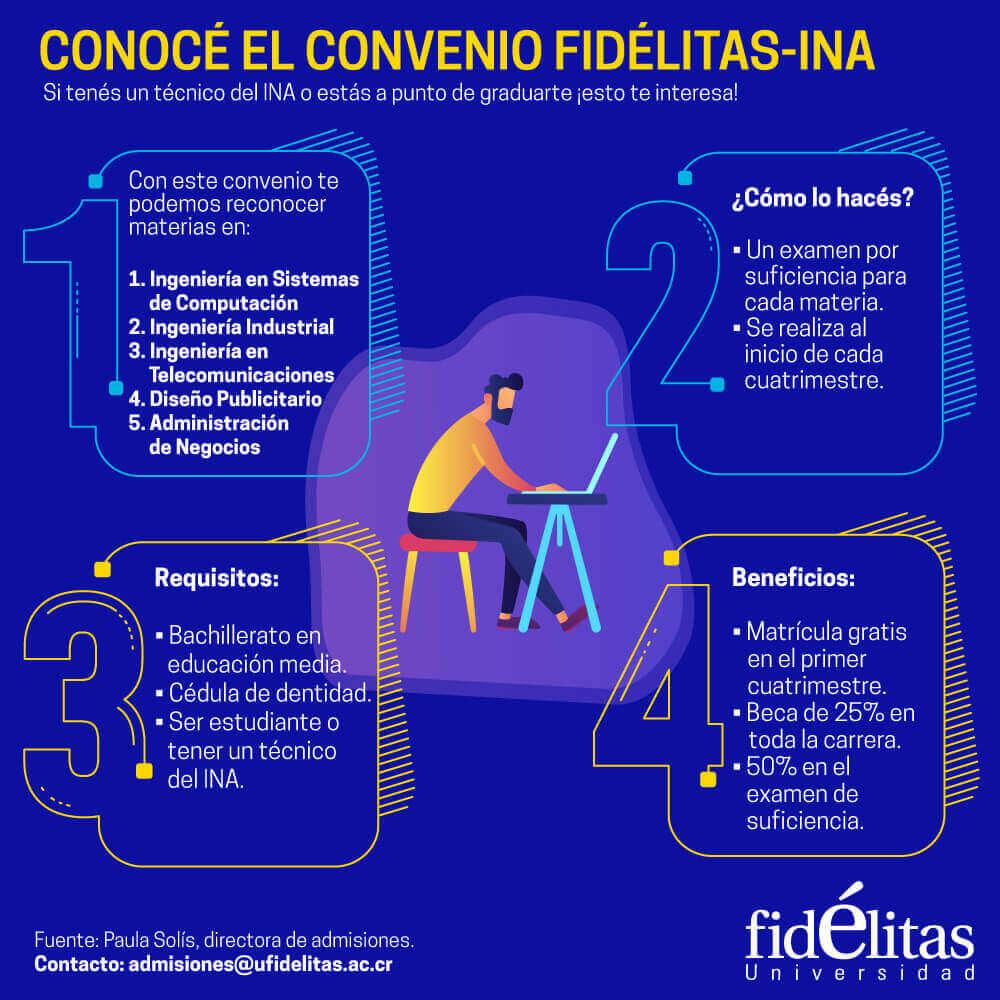 Convenio INA - Fidélitas